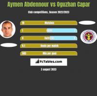 Aymen Abdennour vs Oguzhan Capar h2h player stats