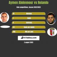 Aymen Abdennour vs Rolando h2h player stats