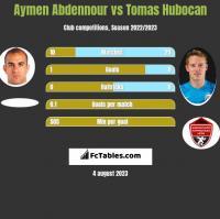Aymen Abdennour vs Tomas Hubocan h2h player stats
