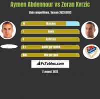 Aymen Abdennour vs Zoran Kvrzic h2h player stats