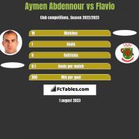 Aymen Abdennour vs Flavio h2h player stats