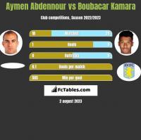Aymen Abdennour vs Boubacar Kamara h2h player stats