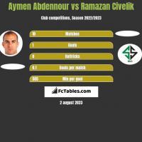 Aymen Abdennour vs Ramazan Civelik h2h player stats