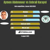 Aymen Abdennour vs Cebrail Karayel h2h player stats