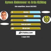Aymen Abdennour vs Arda Kizildag h2h player stats