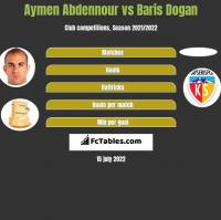 Aymen Abdennour vs Baris Dogan h2h player stats