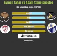 Aymen Tahar vs Adam Tzanetopoulos h2h player stats