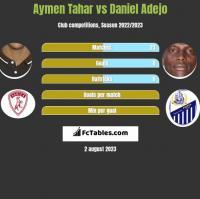 Aymen Tahar vs Daniel Adejo h2h player stats