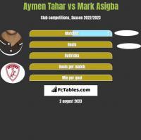 Aymen Tahar vs Mark Asigba h2h player stats