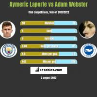 Aymeric Laporte vs Adam Webster h2h player stats