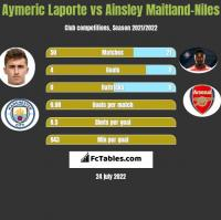 Aymeric Laporte vs Ainsley Maitland-Niles h2h player stats