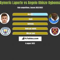 Aymeric Laporte vs Angelo Obinze Ogbonna h2h player stats
