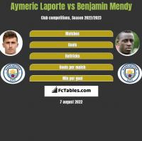 Aymeric Laporte vs Benjamin Mendy h2h player stats