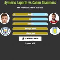 Aymeric Laporte vs Calum Chambers h2h player stats