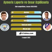 Aymeric Laporte vs Cesar Azpilicueta h2h player stats