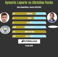 Aymeric Laporte vs Christian Fuchs h2h player stats