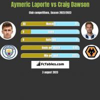 Aymeric Laporte vs Craig Dawson h2h player stats