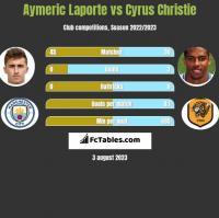 Aymeric Laporte vs Cyrus Christie h2h player stats