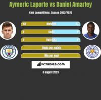 Aymeric Laporte vs Daniel Amartey h2h player stats