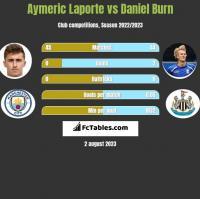 Aymeric Laporte vs Daniel Burn h2h player stats