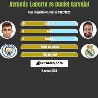 Aymeric Laporte vs Daniel Carvajal h2h player stats