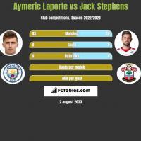 Aymeric Laporte vs Jack Stephens h2h player stats