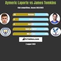 Aymeric Laporte vs James Tomkins h2h player stats