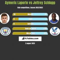 Aymeric Laporte vs Jeffrey Schlupp h2h player stats