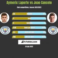 Aymeric Laporte vs Joao Cancelo h2h player stats
