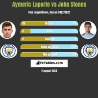 Aymeric Laporte vs John Stones h2h player stats