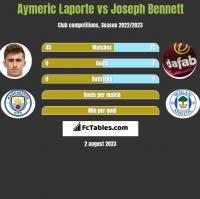 Aymeric Laporte vs Joseph Bennett h2h player stats