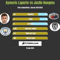 Aymeric Laporte vs Justin Hoogma h2h player stats