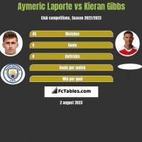 Aymeric Laporte vs Kieran Gibbs h2h player stats