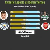 Aymeric Laporte vs Kieran Tierney h2h player stats