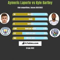 Aymeric Laporte vs Kyle Bartley h2h player stats