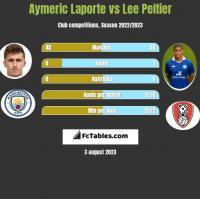 Aymeric Laporte vs Lee Peltier h2h player stats