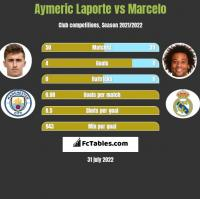 Aymeric Laporte vs Marcelo h2h player stats