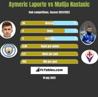 Aymeric Laporte vs Matija Nastasic h2h player stats