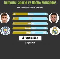 Aymeric Laporte vs Nacho Fernandez h2h player stats