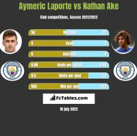 Aymeric Laporte vs Nathan Ake h2h player stats