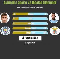 Aymeric Laporte vs Nicolas Otamendi h2h player stats