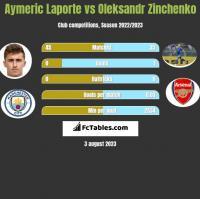 Aymeric Laporte vs Oleksandr Zinchenko h2h player stats