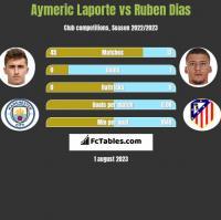 Aymeric Laporte vs Ruben Dias h2h player stats