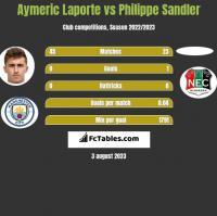 Aymeric Laporte vs Philippe Sandler h2h player stats