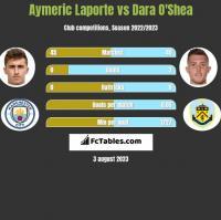 Aymeric Laporte vs Dara O'Shea h2h player stats