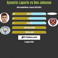 Aymeric Laporte vs Ben Johnson h2h player stats