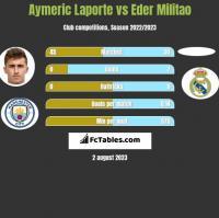 Aymeric Laporte vs Eder Militao h2h player stats