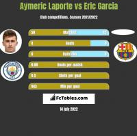 Aymeric Laporte vs Eric Garcia h2h player stats