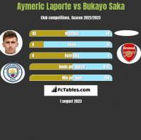 Aymeric Laporte vs Bukayo Saka h2h player stats