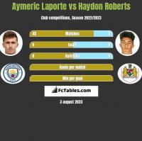 Aymeric Laporte vs Haydon Roberts h2h player stats